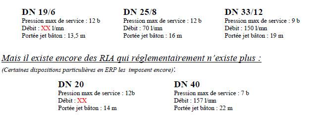 Quelles sont les règles d'installation et maintenance des R.I.A ?