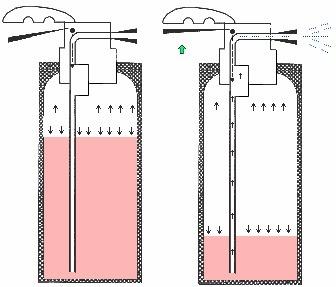 Quelle est la différence entre un extincteur à pression auxiliaire et à pression permanente ?