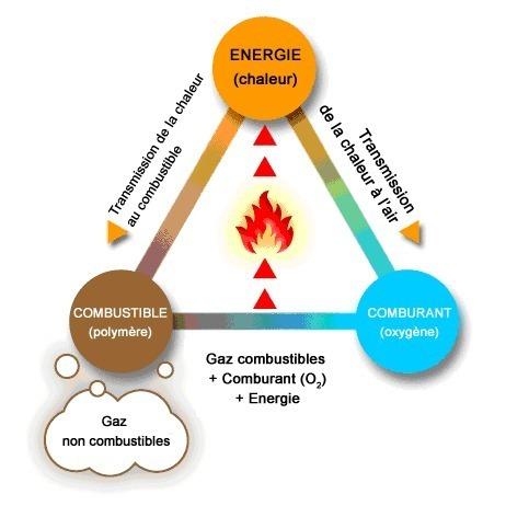 Comment se créer une combustion ?