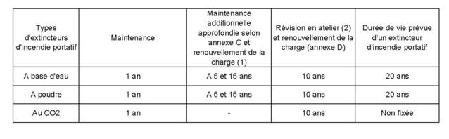 Intervalle de maintenance et vie maximale des extincteurs