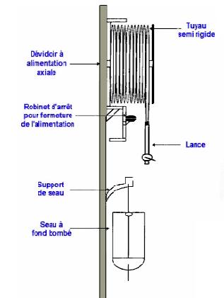 D3i spécialiste en protection incendie sur Brignais et Lyon vous conseille : installation et maintenance des R.I.A
